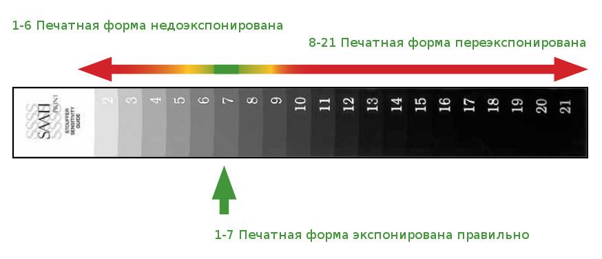 saati-21-step-calculator